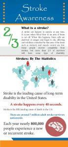 Stroke Statistics